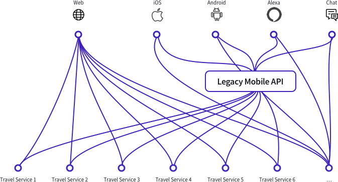 Before Adopting a Data Graph: Client and Service Complexity